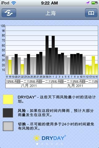 苹果手机应用 苹果软件 天气 30 天天气预报  计划户外活动取得巨大的