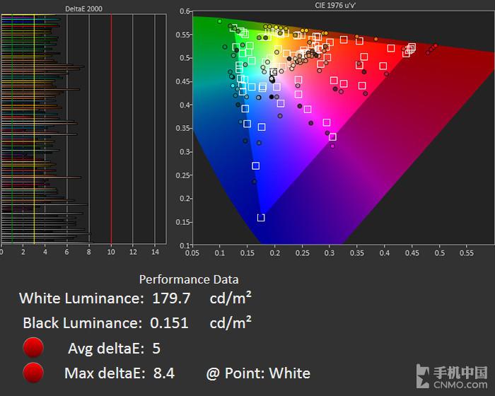 小米MIX 2S(64GB)屏幕